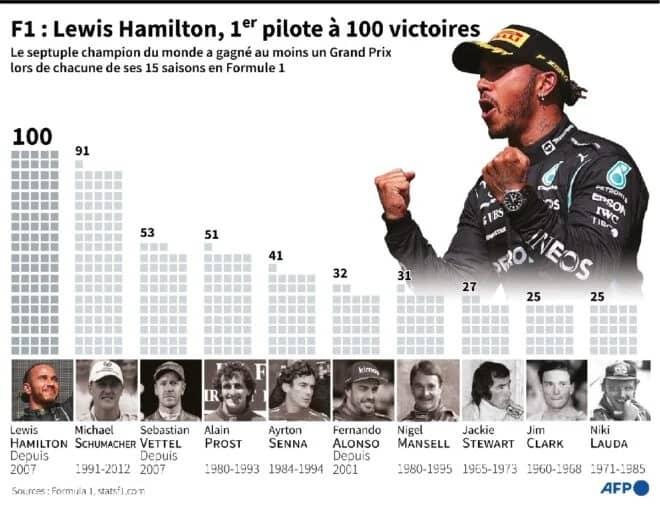 Lewis Hamilton remporte sa 100e victoire en Formule 1 en Russie